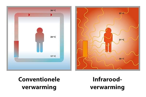 AaboGreenTech verwarmingsmodel